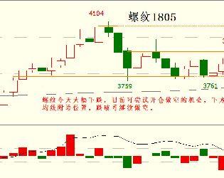 12月26日最新商品期货行情走势分析图