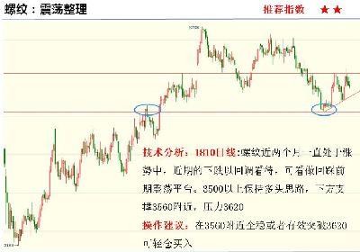 大发6合 大发6合单双计划期货网5月29日重点期货品种走势分析