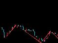马良析金:2.26黄金下跌大门再次打开