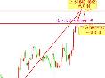硅谷理财:下周黄金必然有回踩需求重点关注1842一线
