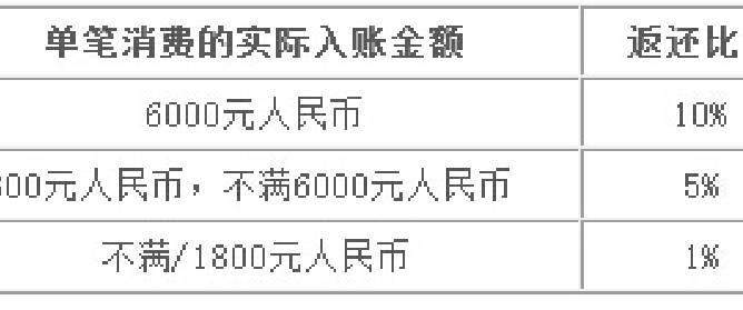 【大连】农行信用卡乐游韩国 团费最高立减800+独家折扣+境外消费返还