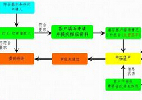 车辆抵押贷款流程-金投贷款网