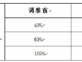 天津贵金属交易所 关于履约保证金调整的通知