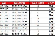 双色球投注技巧:5期均值杀蓝法