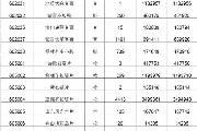 南京文交所发布《三版壹角券》等藏品提货出库公告
