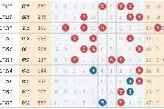 福彩3D投注技巧:区间删号法、012删号法