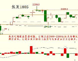 12月25日最新商品期貨行情走勢分析圖