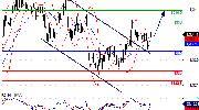 黄金当日内新一轮上升 白银在16.88上看涨