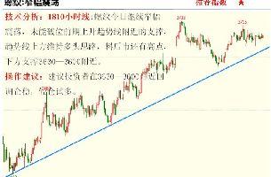 金投期貨網5月18日重點期貨品種走勢分析