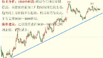 金投期货网5月18日重点期货品种走势分析