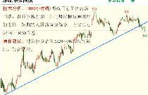 金投期貨網5月22日重點期貨品種走勢分析
