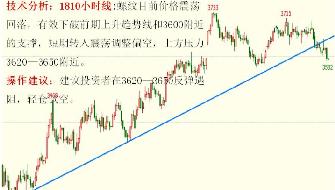 金投期货网5月22日重点期货品种走势分析