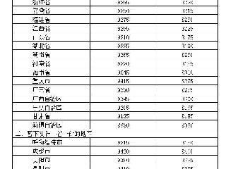 国内汽、柴油价格每吨分别提高260元和250元