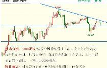 金投期貨網5月28日重點期貨品種走勢分析