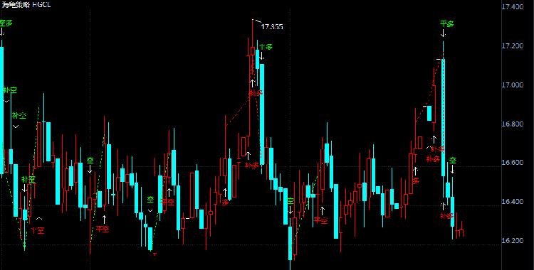 6月21日现货白银价格操作分析