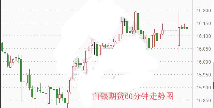 重大事件齐发 白银期货震荡收涨