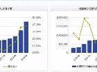 茅台毛利率达到90.94% 800亿吃银行利息