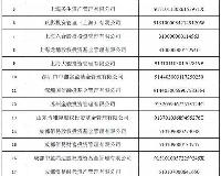 失联私募被注销!中基协公布第七批即将被注销的失联私募名单
