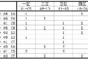 大乐透:第18099期历史同期号码走势分析 五区以及三区出码较为强势