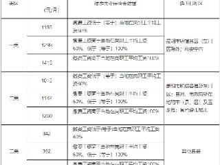 2018关于调整云南省失业保险金标准的政策解读