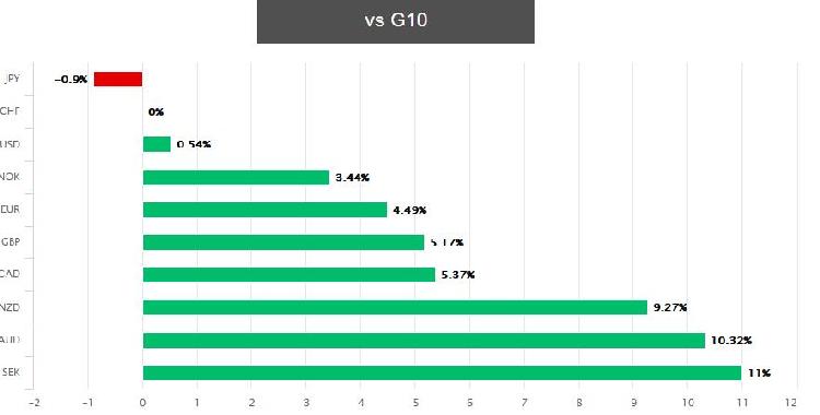 瑞郎本季度领涨G10货币