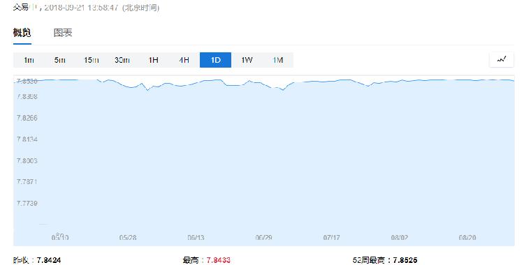 港元涨疯了 涨幅达十五年最大