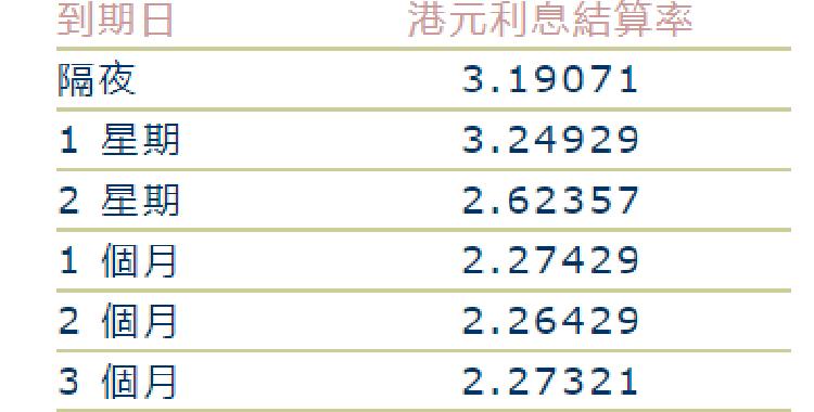 港元最优惠贷款利率十二年来首次上调