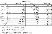 中国体育彩票超级大乐透游戏进行了第18115期开奖