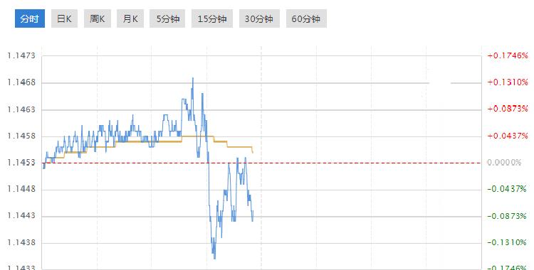美指破96关口 欧元兑美元颓势难改