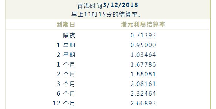 港元HIBOR创十年最大单日升幅
