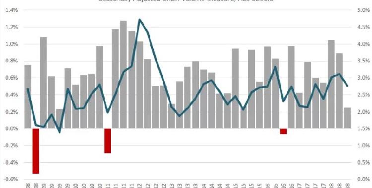 澳大利亚GDP大幅不及预期 澳元重挫