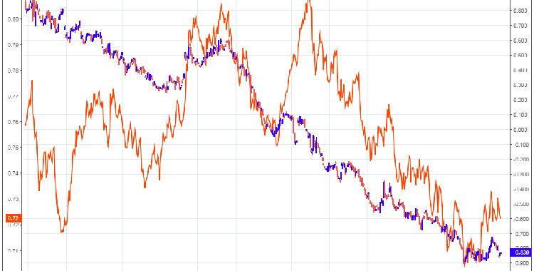 澳元明年有望扭转颓势 有望攀升至0.82