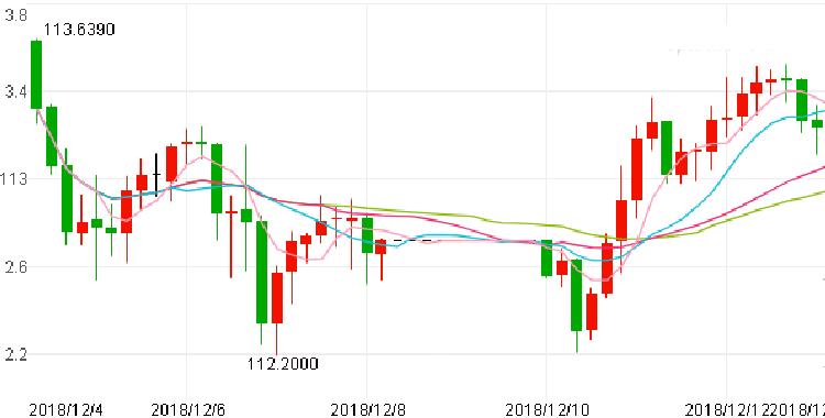 美元兑日元低于这一水平依旧短线看空