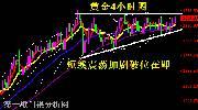 美元继续上涨 黄金价格高位横盘震荡反复