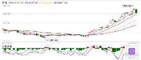 飙涨50%后暴跌!相关ETF遭卖出 现在的创业板还能买吗?