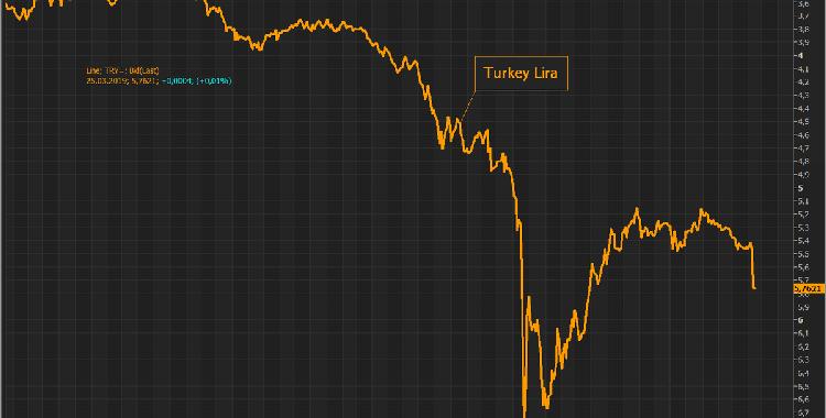 """土耳其和摩根大通""""杠上了"""" 里拉上演蹦极行情"""