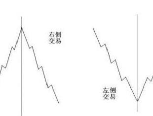 从外资抄底A股到左右侧交易分析