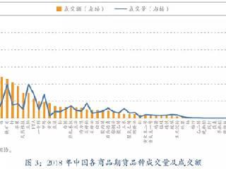 2018年中国期货市场分品种成交情况