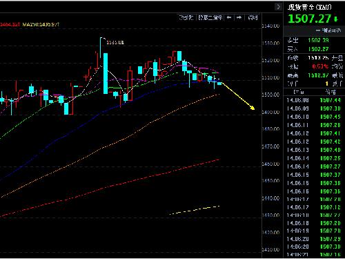 黃金趨勢性下跌