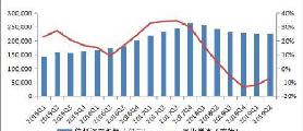 二季度信托业经营收入增速有所回落