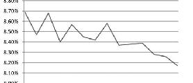 宽松货币政策下资金成本下降 一年期信托收益率下降