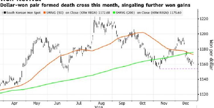 全球经济前景改善 韩元或成为本月表现最佳亚洲货币