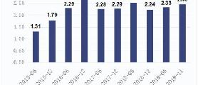 2019年私募业绩排行出炉 股票策略基金平均收益达25.98%