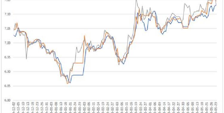 短期人民币汇率走低 运用离岸人民币期货对冲风险