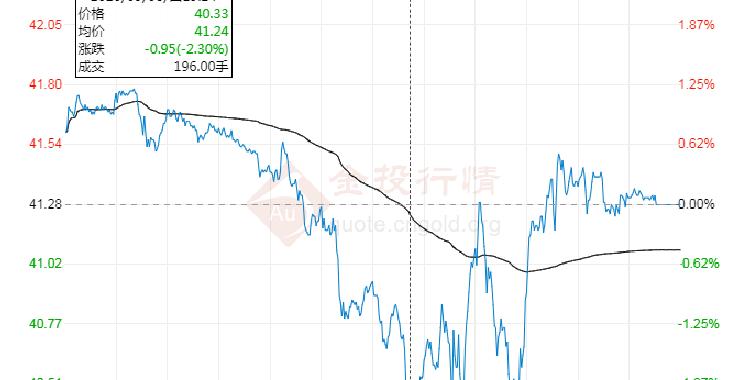 国内原油期货跌1.32% 本轮成品油价格不作调整