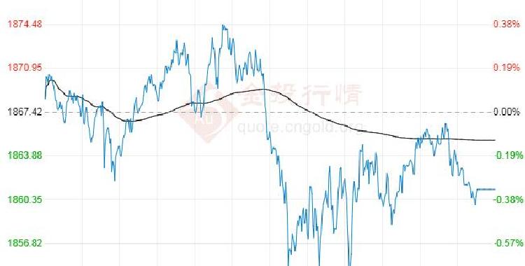美元续刷2个月高位 黄金再遭一波抛售