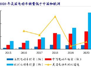 """去年产销137万辆 美媒:中国电动汽车优势或""""伤害""""美国工人!"""
