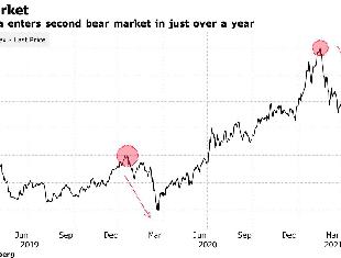 【聚焦港股】MSCI中国指数下跌3%迈入熊市 腾讯、阿里2月来跌幅40%!