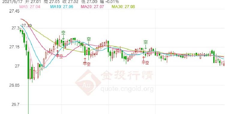 鹰派信号推升美元走高 白银期货技术前景分析