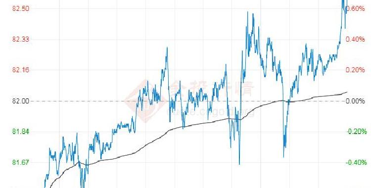 2021年10月18日原油价格走势分析